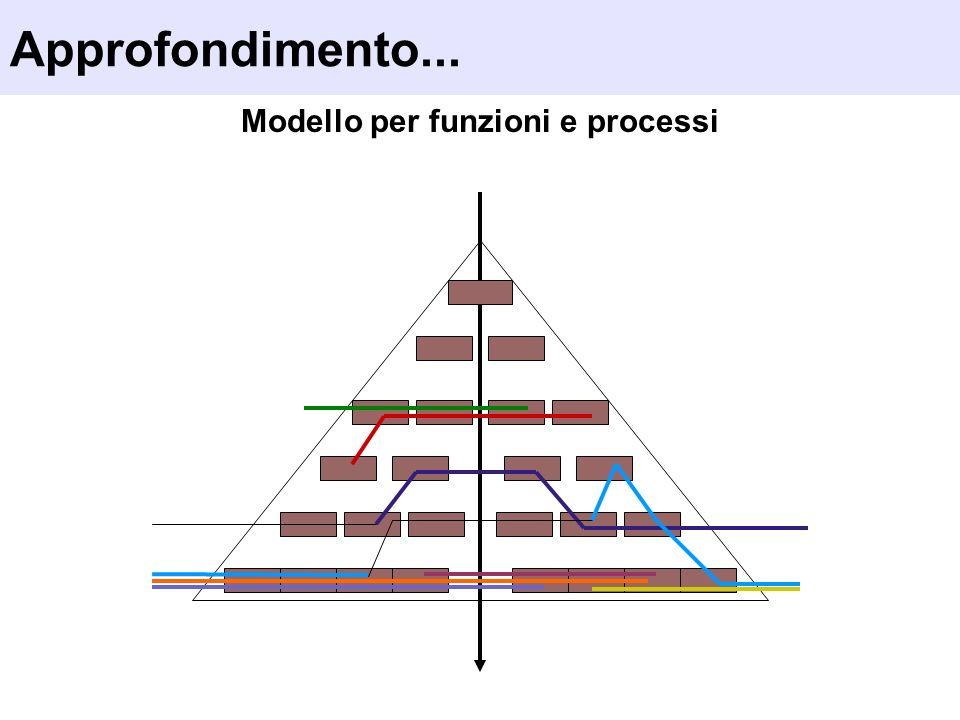 Modello per funzioni e processi Approfondimento...