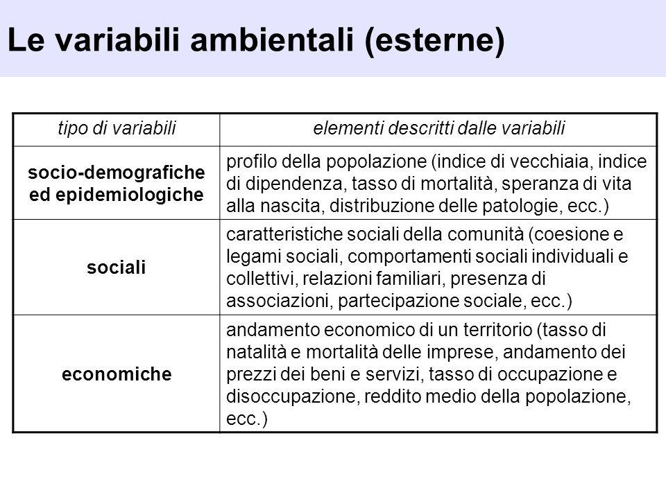 Le variabili ambientali (esterne) tipo di variabilielementi descritti dalle variabili socio-demografiche ed epidemiologiche profilo della popolazione