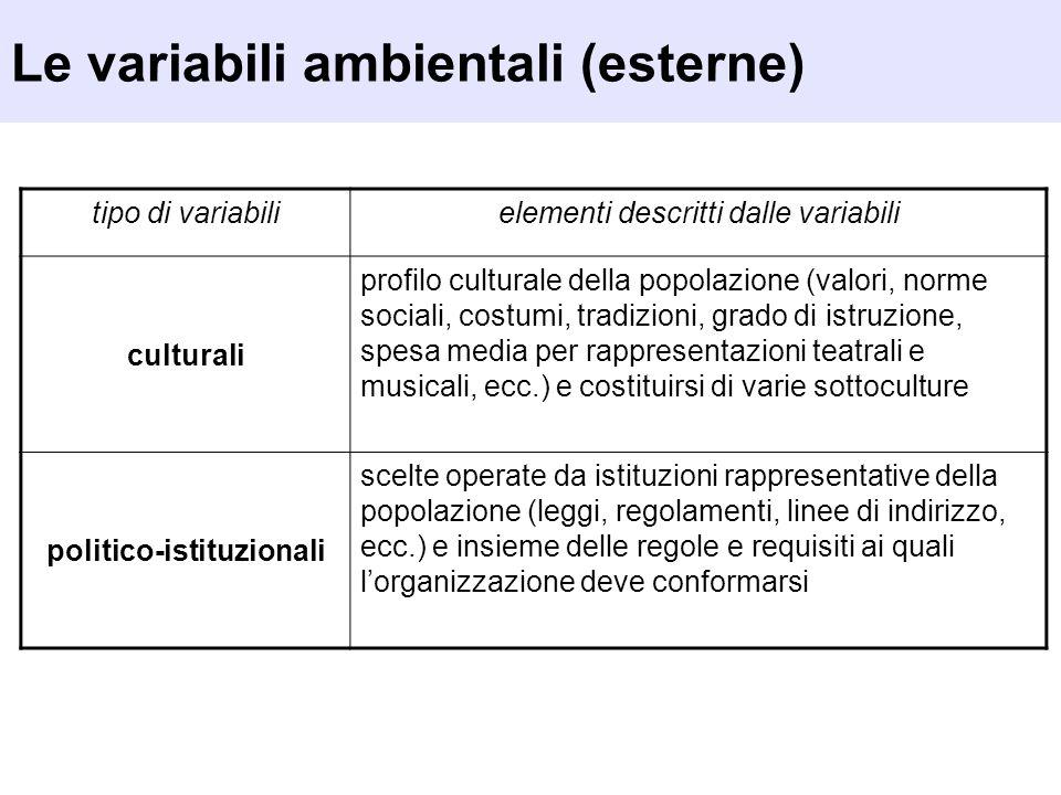 Le variabili ambientali (esterne) tipo di variabilielementi descritti dalle variabili culturali profilo culturale della popolazione (valori, norme soc