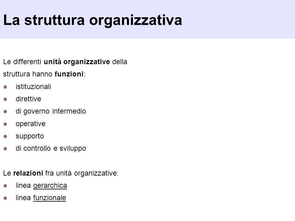 La struttura organizzativa Le differenti unità organizzative della struttura hanno funzioni: istituzionali direttive di governo intermedio operative s