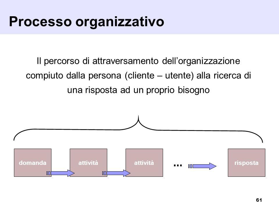 61 Il percorso di attraversamento dellorganizzazione compiuto dalla persona (cliente – utente) alla ricerca di una risposta ad un proprio bisogno doma