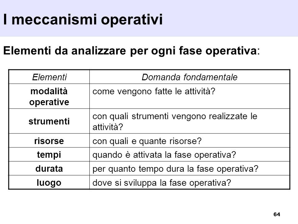 64 Elementi da analizzare per ogni fase operativa: ElementiDomanda fondamentale modalità operative come vengono fatte le attività? strumenti con quali