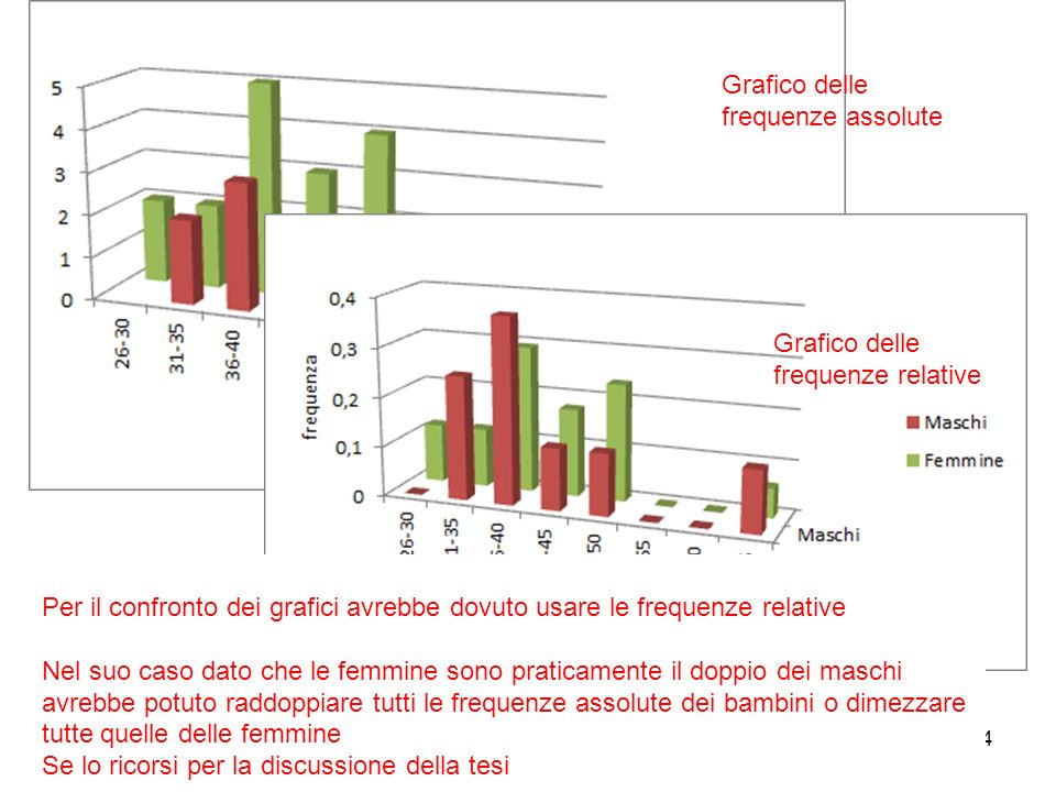 24 Grafico delle frequenze assolute Per il confronto dei grafici avrebbe dovuto usare le frequenze relative Nel suo caso dato che le femmine sono prat