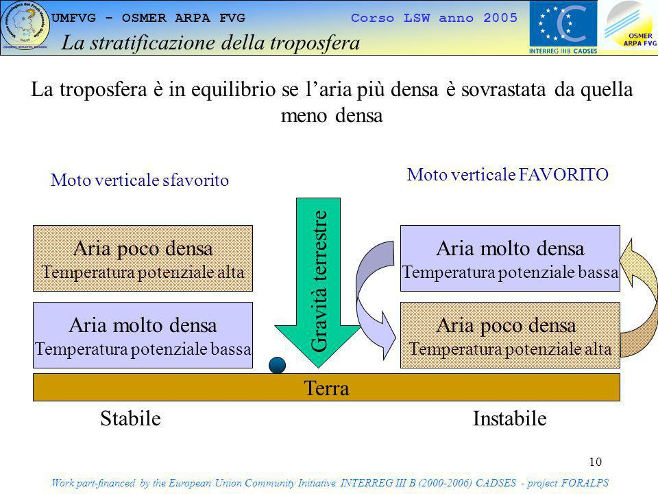 10 UMFVG - OSMER ARPA FVG Corso LSW anno 2005 La stratificazione della troposfera Work part-financed by the European Union Community Initiative INTERR