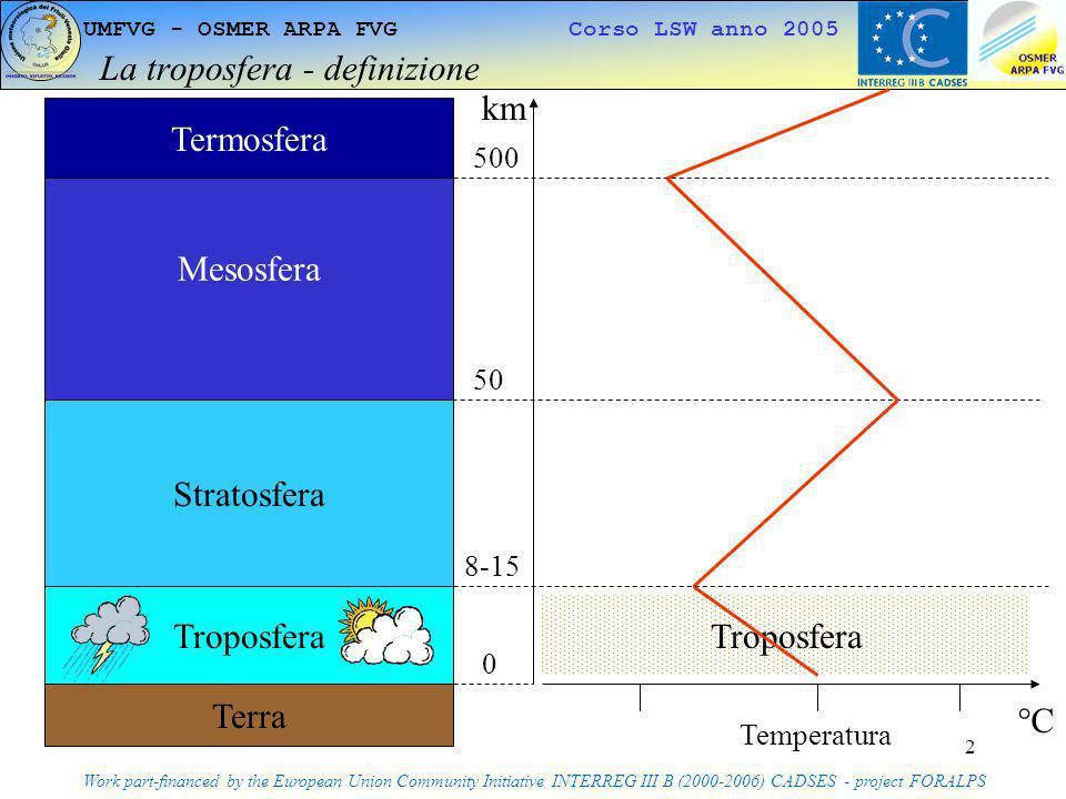 3 UMFVG - OSMER ARPA FVG Corso LSW anno 2005 Lequilibrio della troposfera su scala planetaria I Work part-financed by the European Union Community Initiative INTERREG III B (2000-2006) CADSES - project FORALPS Terra Troposfera PN PS SOLE Meno energia/m 2 Più energia/m 2 A livello planetario lenergia proveniente dal sole viene ripartita in modo non omogeneo sulla superficie terrestre e nella troposfera