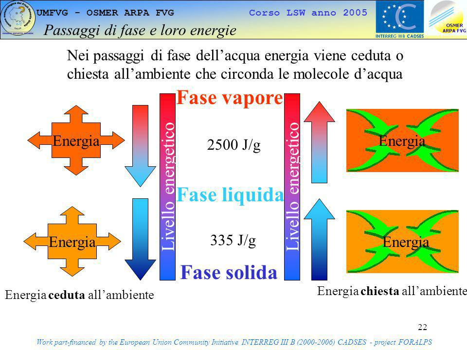 22 UMFVG - OSMER ARPA FVG Corso LSW anno 2005 Passaggi di fase e loro energie Work part-financed by the European Union Community Initiative INTERREG I