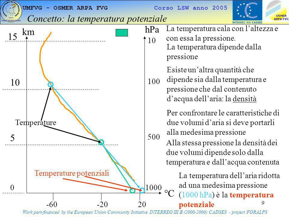 10 UMFVG - OSMER ARPA FVG Corso LSW anno 2005 La stratificazione della troposfera Work part-financed by the European Union Community Initiative INTERREG III B (2000-2006) CADSES - project FORALPS La troposfera è in equilibrio se laria più densa è sovrastata da quella meno densa Aria poco densa Temperatura potenziale alta Aria molto densa Temperatura potenziale bassa Stabile Gravità terrestre Aria molto densa Temperatura potenziale bassa Instabile Aria poco densa Temperatura potenziale alta Moto verticale sfavorito Moto verticale FAVORITO Terra