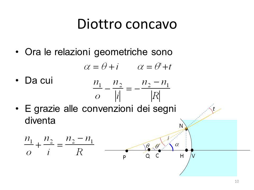 Diottro concavo Ora le relazioni geometriche sono Da cui E grazie alle convenzioni dei segni diventa N H C V P Q i t 10