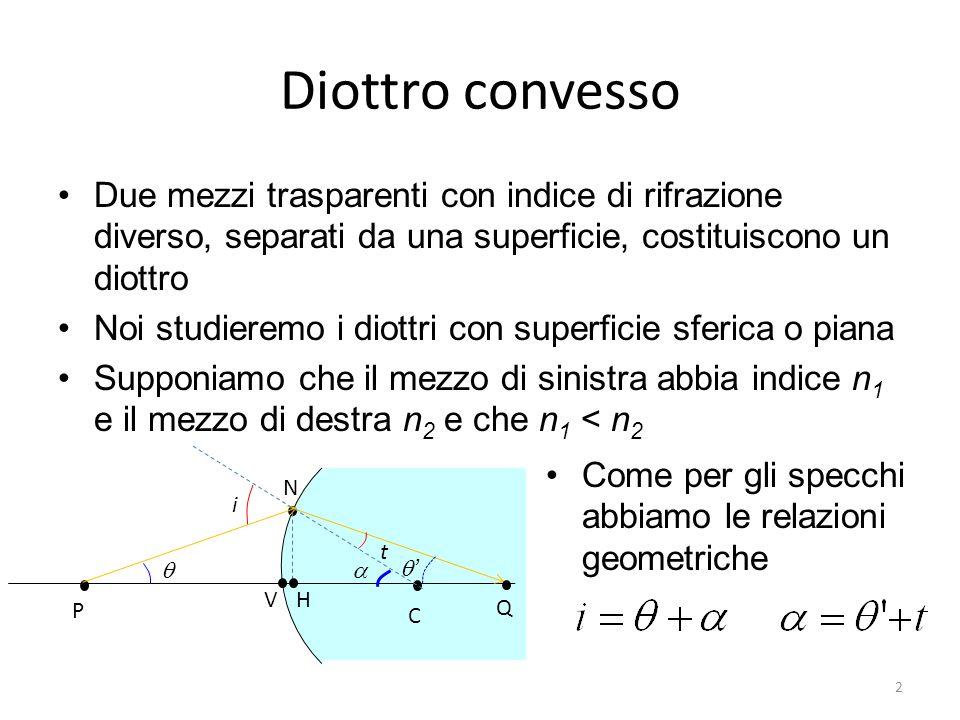 Diottro convesso Due mezzi trasparenti con indice di rifrazione diverso, separati da una superficie, costituiscono un diottro Noi studieremo i diottri con superficie sferica o piana Supponiamo che il mezzo di sinistra abbia indice n 1 e il mezzo di destra n 2 e che n 1 < n 2 N H C V P Q i t Come per gli specchi abbiamo le relazioni geometriche 2