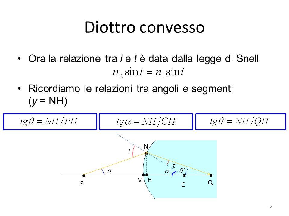 Diottro convesso In approssimazione di Gauss (AG) confondiamo il seno e la tangente di un angolo con langolo stesso e VH~0 La legge di Snell diviene allora Moltiplicando per n 1 e per n 2 e sottraendo membro a membro si ottiene N H C V P Q i t ovvero 4