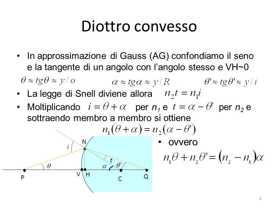 La potenza, o potere diottrico, di una lente è linverso della distanza focale Lunità di misura della potenza è la diottria D corrispondente allinverso del metro Come conseguenza del segno di f, la potenza è –positiva per lenti convergenti –negativa per lenti divergenti Potenza di una lente 35