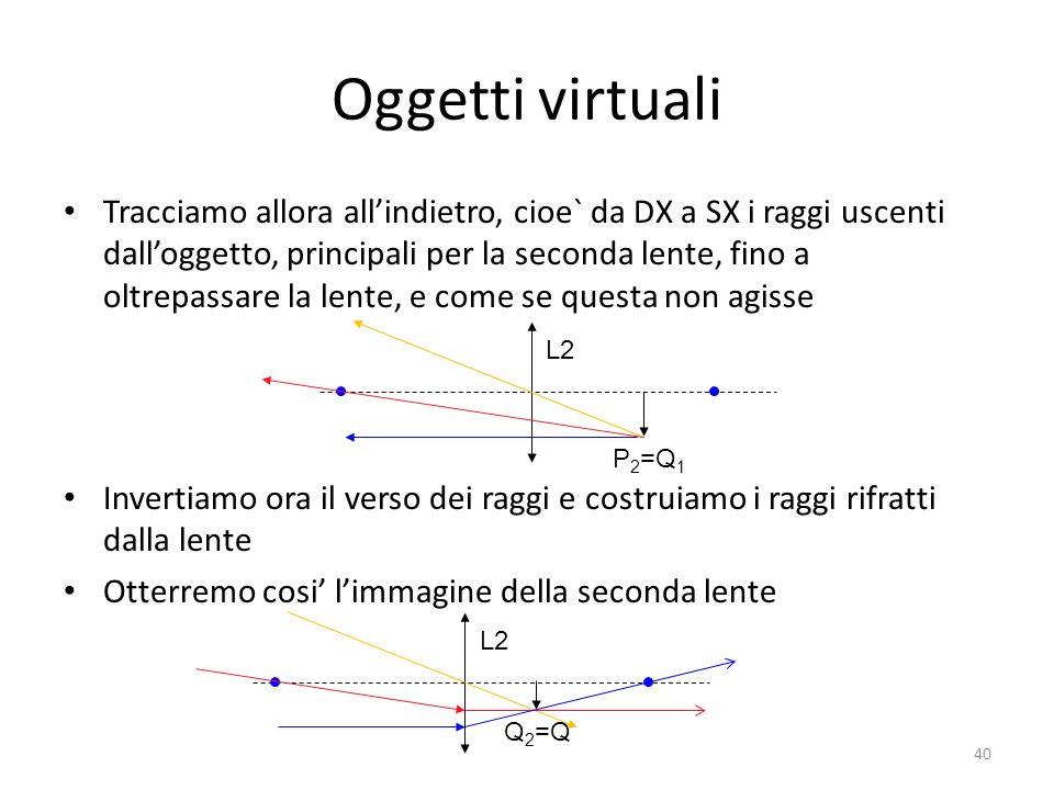 Oggetti virtuali Tracciamo allora allindietro, cioe` da DX a SX i raggi uscenti dalloggetto, principali per la seconda lente, fino a oltrepassare la lente, e come se questa non agisse Invertiamo ora il verso dei raggi e costruiamo i raggi rifratti dalla lente Otterremo cosi limmagine della seconda lente L2 P 2 =Q 1 L2 Q 2 =Q 40