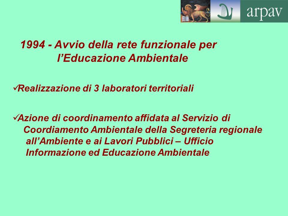Realizzazione di 3 laboratori territoriali 1994 - Avvio della rete funzionale per lEducazione Ambientale Azione di coordinamento affidata al Servizio