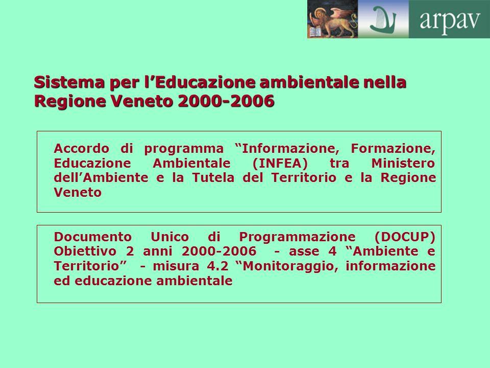 Sistema per lEducazione ambientale nella Regione Veneto 2000-2006 Accordo di programma Informazione, Formazione, Educazione Ambientale (INFEA) tra Min
