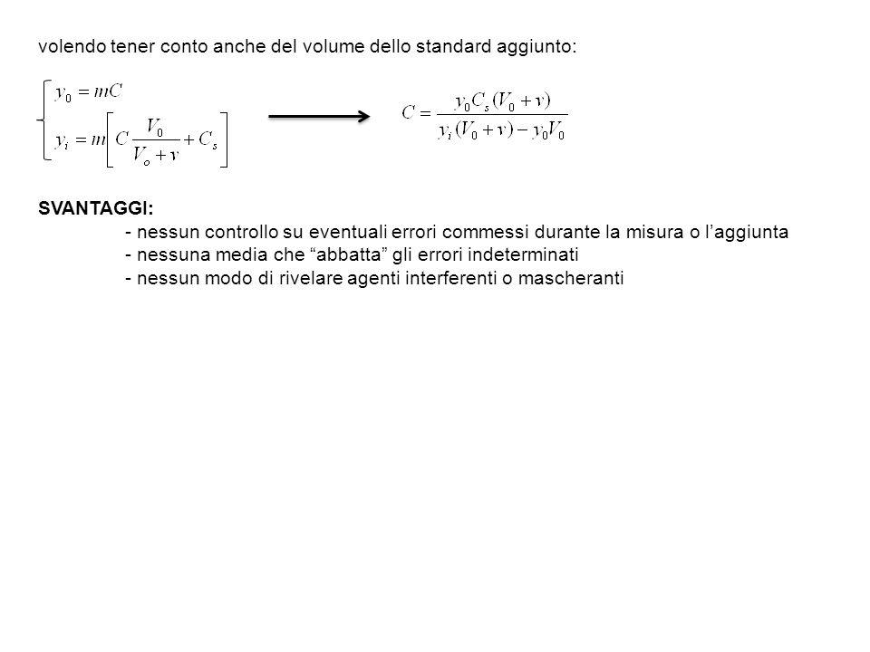 METODO DELLAGGIUNTA MULTIPLA DI STANDARD si eseguono n aggiunte di standard contenente lanalita.