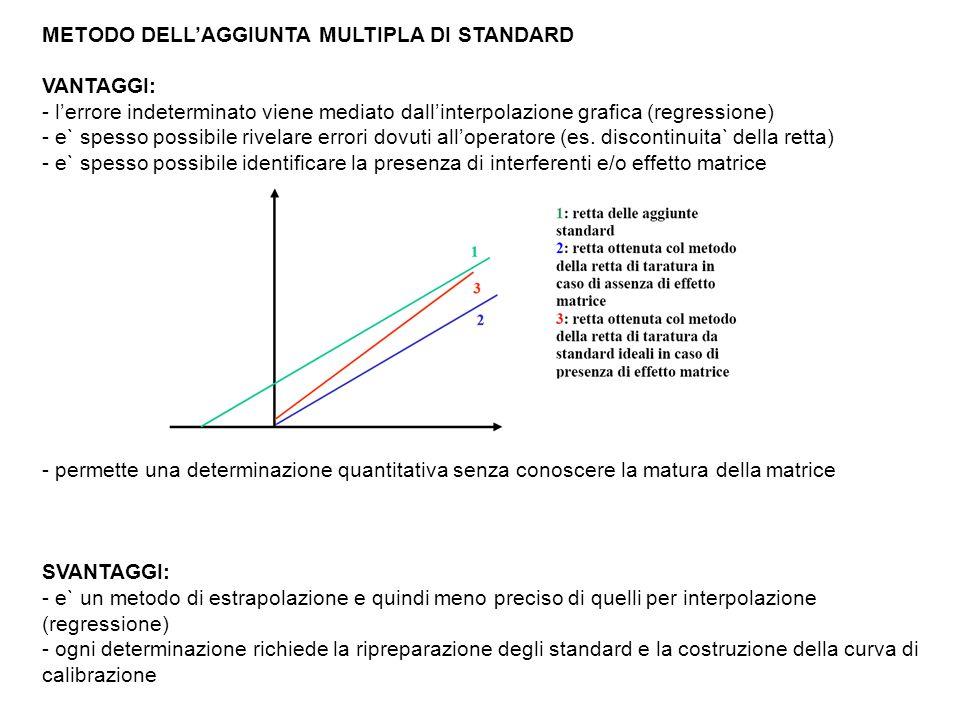 Le aggiunte sono in genere tutte uguali e il loro numero dipende da: - estensione del campo di linearita` - precisione richiesta La quantita` aggiunta e` solitamente dello stesso ordine di grandezza di quella del campione.