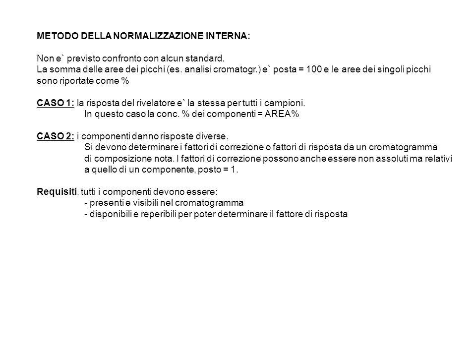 METODO DELLA NORMALIZZAZIONE INTERNA: Non e` previsto confronto con alcun standard. La somma delle aree dei picchi (es. analisi cromatogr.) e` posta =