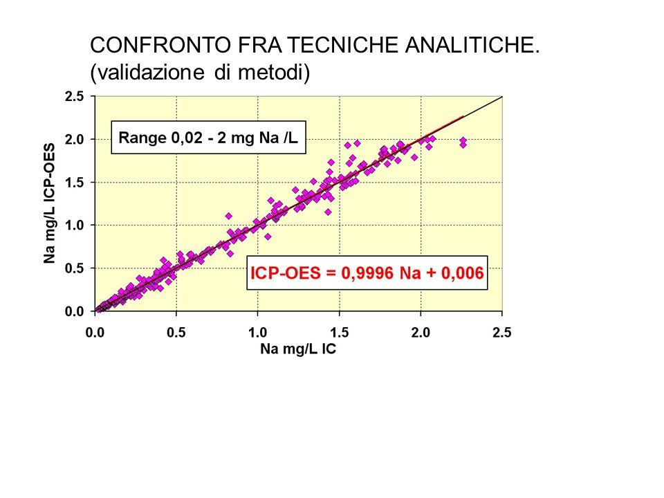 RAPPORTO SEGNALE/RUMORE (S/N)