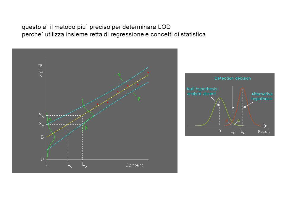 questo e` il metodo piu` preciso per determinare LOD perche` utilizza insieme retta di regressione e concetti di statistica