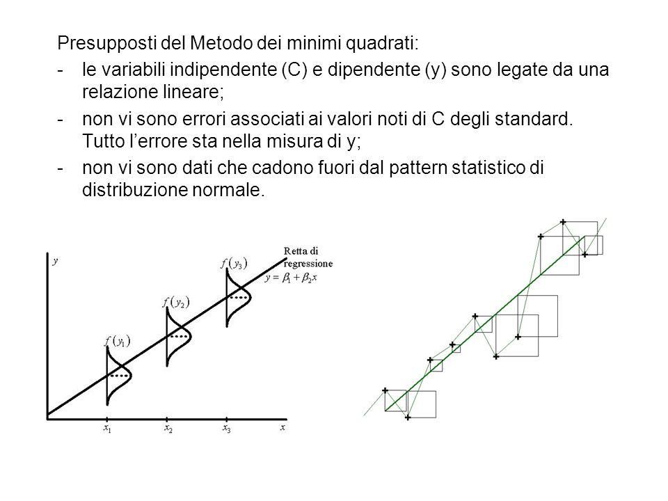 Coefficiente di correlazione (Pearson):