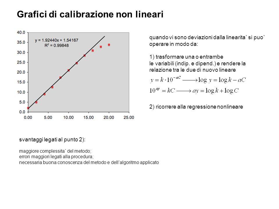 Grafici di calibrazione non lineari quando vi sono deviazioni dalla linearita` si puo` operare in modo da: 1) trasformare una o entrambe le variabili