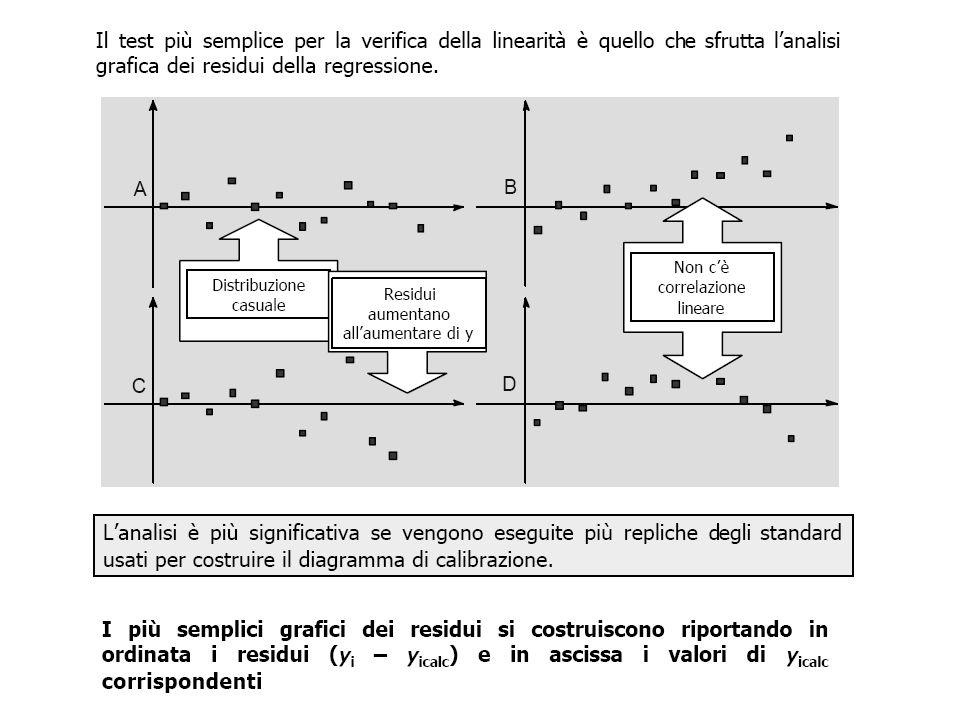 Metodi di aggiunta standard Non potendo eliminare o tenere esattamente conto di tutte le interferenze dovute alla matrice, la calibrazione viene svolta in presenza della matrice stessa.