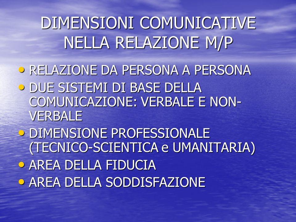 DIMENSIONI COMUNICATIVE NELLA RELAZIONE M/P RELAZIONE DA PERSONA A PERSONA RELAZIONE DA PERSONA A PERSONA DUE SISTEMI DI BASE DELLA COMUNICAZIONE: VERBALE E NON- VERBALE DUE SISTEMI DI BASE DELLA COMUNICAZIONE: VERBALE E NON- VERBALE DIMENSIONE PROFESSIONALE (TECNICO-SCIENTICA e UMANITARIA) DIMENSIONE PROFESSIONALE (TECNICO-SCIENTICA e UMANITARIA) AREA DELLA FIDUCIA AREA DELLA FIDUCIA AREA DELLA SODDISFAZIONE AREA DELLA SODDISFAZIONE