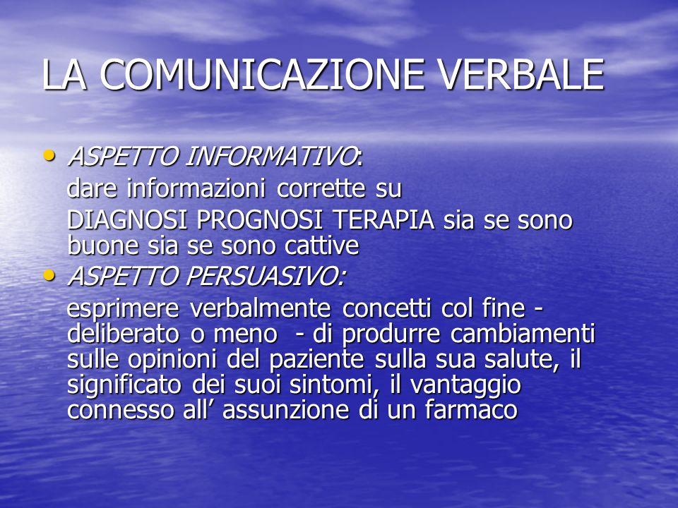 LA COMUNICAZIONE VERBALE ASPETTO INFORMATIVO: ASPETTO INFORMATIVO: dare informazioni corrette su dare informazioni corrette su DIAGNOSI PROGNOSI TERAPIA sia se sono buone sia se sono cattive DIAGNOSI PROGNOSI TERAPIA sia se sono buone sia se sono cattive ASPETTO PERSUASIVO: ASPETTO PERSUASIVO: esprimere verbalmente concetti col fine - deliberato o meno - di produrre cambiamenti sulle opinioni del paziente sulla sua salute, il significato dei suoi sintomi, il vantaggio connesso all assunzione di un farmaco esprimere verbalmente concetti col fine - deliberato o meno - di produrre cambiamenti sulle opinioni del paziente sulla sua salute, il significato dei suoi sintomi, il vantaggio connesso all assunzione di un farmaco