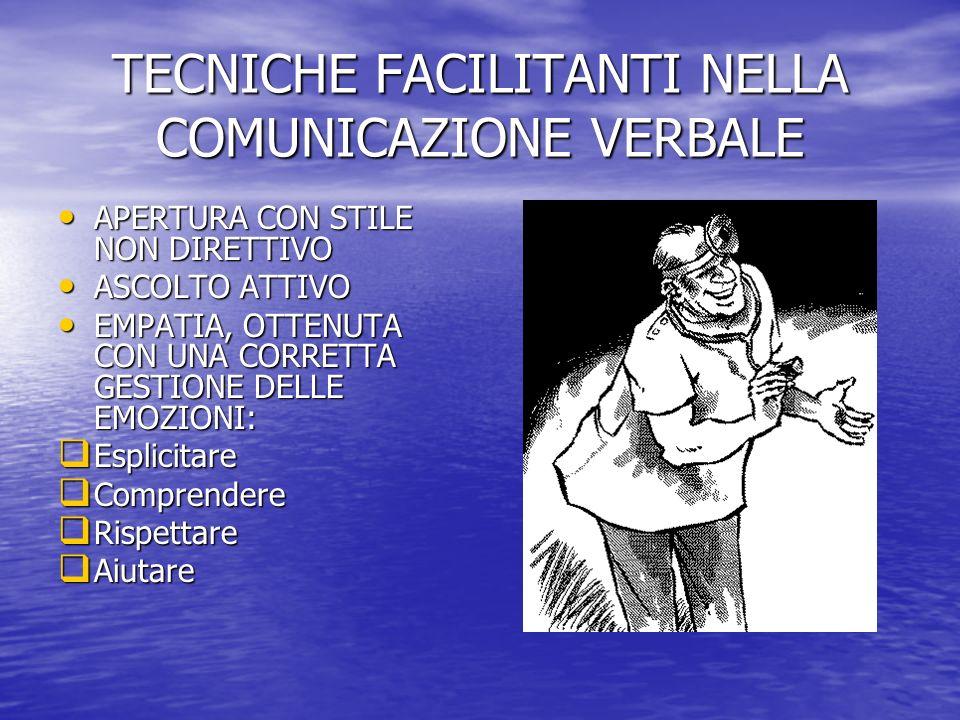 TECNICHE FACILITANTI NELLA COMUNICAZIONE VERBALE APERTURA CON STILE NON DIRETTIVO APERTURA CON STILE NON DIRETTIVO ASCOLTO ATTIVO ASCOLTO ATTIVO EMPATIA, OTTENUTA CON UNA CORRETTA GESTIONE DELLE EMOZIONI: EMPATIA, OTTENUTA CON UNA CORRETTA GESTIONE DELLE EMOZIONI: Esplicitare Esplicitare Comprendere Comprendere Rispettare Rispettare Aiutare Aiutare