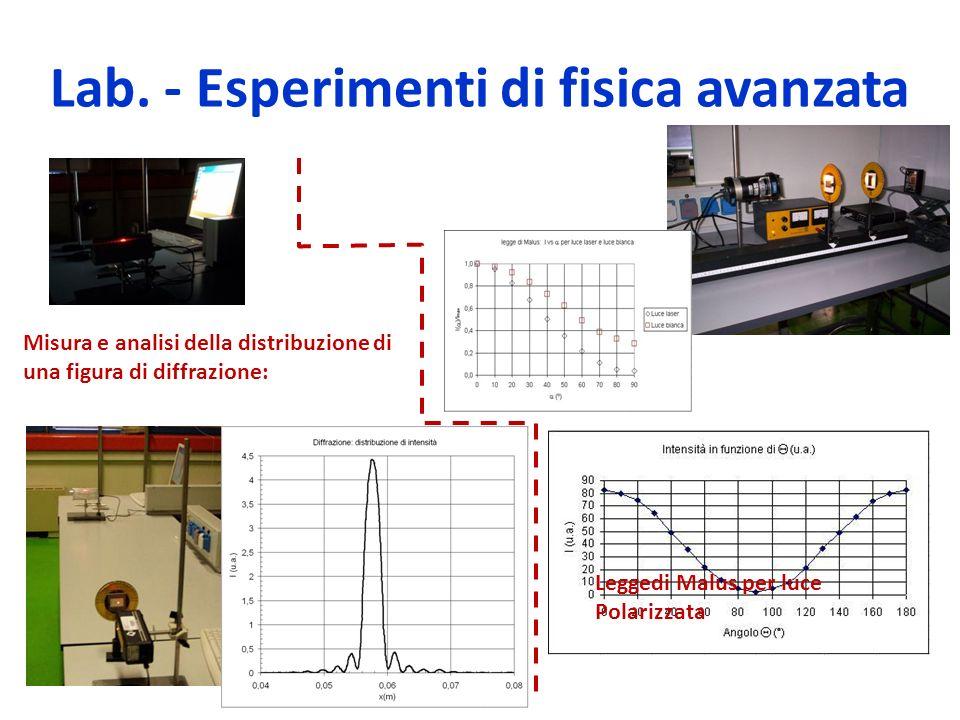 Misura e analisi della distribuzione di una figura di diffrazione: Leggedi Malus per luce Polarizzata Lab. - Esperimenti di fisica avanzata