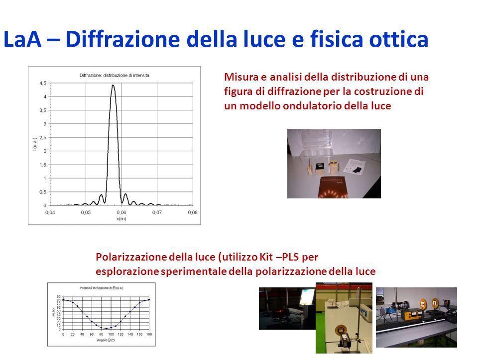 LaA – Diffrazione della luce e fisica ottica Misura e analisi della distribuzione di una figura di diffrazione per la costruzione di un modello ondula