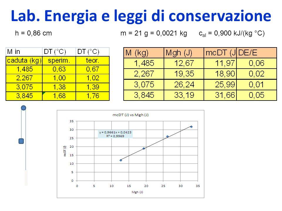 h = 0,86 cm m = 21 g = 0,0021 kg c al = 0,900 kJ/(kg °C) Lab. Energia e leggi di conservazione