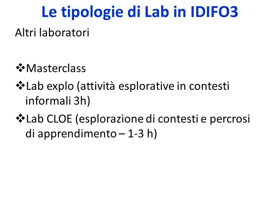 Le tipologie di Lab in IDIFO3 Altri laboratori Masterclass Lab explo (attività esplorative in contesti informali 3h) Lab CLOE (esplorazione di contest