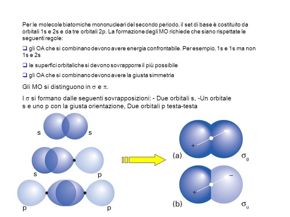 Per le molecole biatomiche mononucleari del secondo periodo, il set di base è costituito da orbitali 1s e 2s e da tre orbitali 2p. La formazione degli