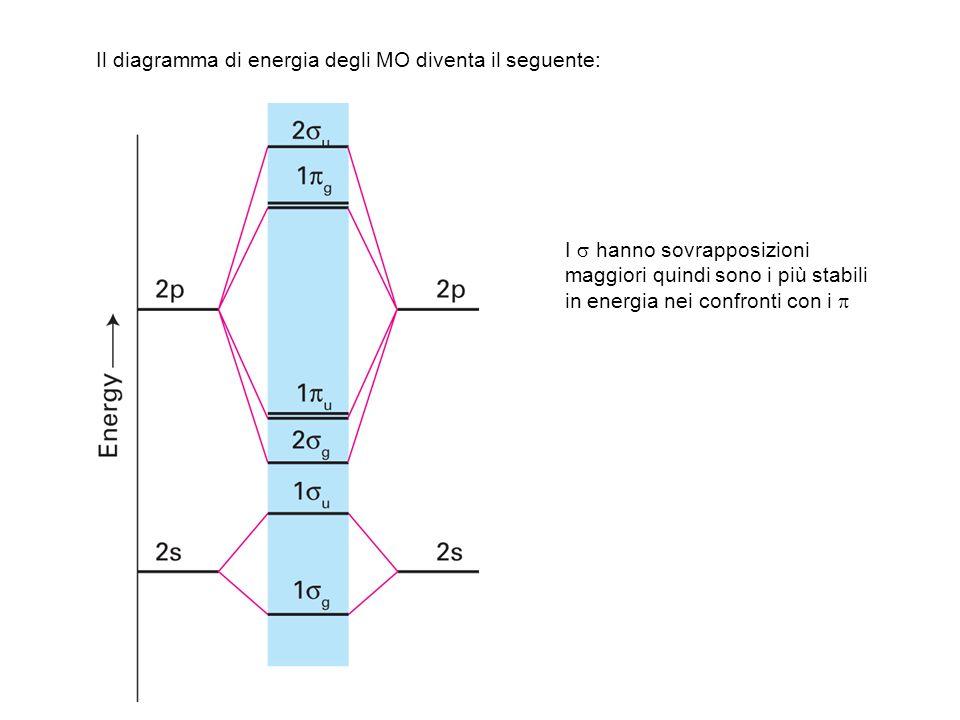 Il diagramma di energia degli MO diventa il seguente: I hanno sovrapposizioni maggiori quindi sono i più stabili in energia nei confronti con i