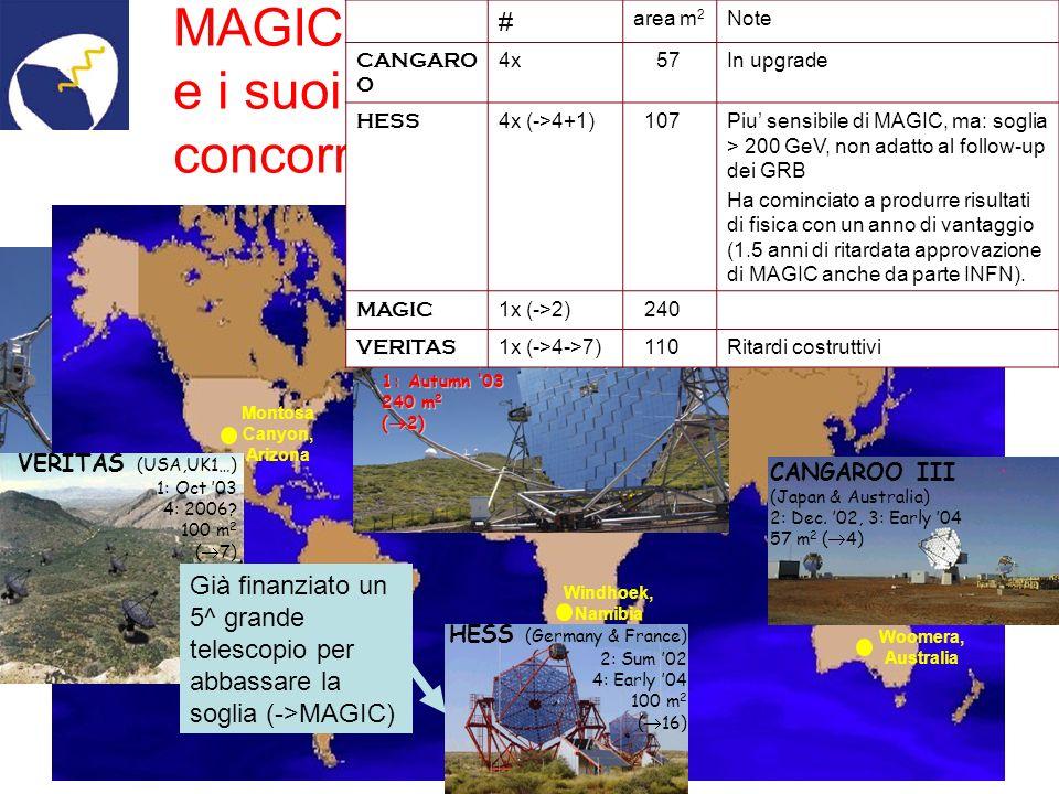 MAGIC in configurazione finale (240m 2 ) da settembre 2004 Tecnica di analisi Prime analisi ~300Hz shower rates Eth ~40GeV [NIMA 518 (2004) 188] [NIMA 516 (2004) 511]