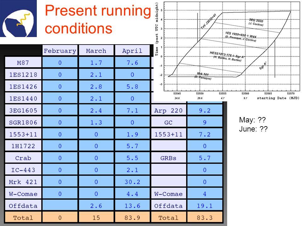 Osservazioni per 2005/06 Schedula approvata in aprile; grandi protagonisti: 1.AGN flaring (anche con osservazioni multiwavelength coordinate con i satelliti X e lottico) 2.GRB (il trigger con SWIFT funziona, MAGIC ha già ricevuto due trigger in un mese… purtroppo con cattive condizioni metereologiche) 3.Dark Matter 4.Centro Galattico 5.Orizzonte cosmologico e determinazione dei parametri cosmologici 6.SNRs e lorigine dei raggi cosmici 7.Sorgenti standard e ricerca di nuove sorgenti 8.Pulsar 9.… Sui temi 1.