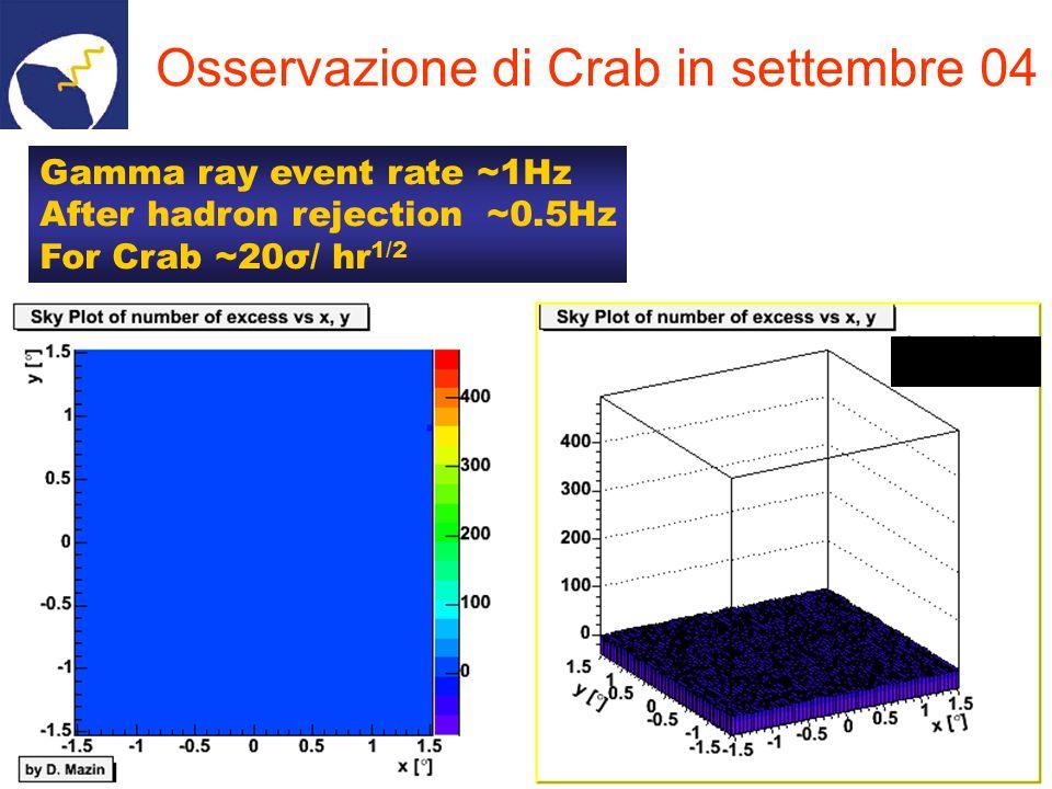 Crab T ~ 64 min Signal = 20 s.d.