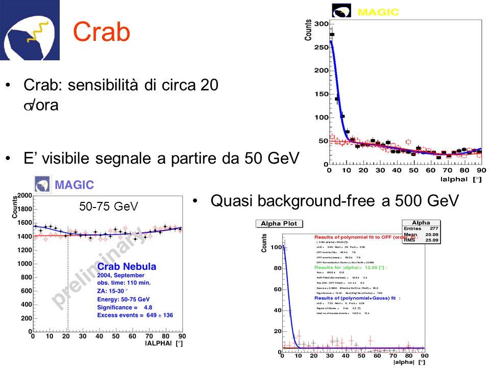 Crab T ~ 64 min Signal = 20 s.d. Crab Crab: sensibilità di circa 20 /ora 50-75 GeV E visibile segnale a partire da 50 GeV Quasi background-free a 500