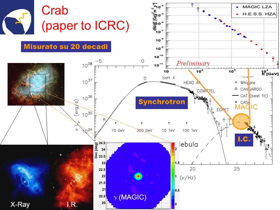 Investimento stimato per il secondo telescopio: 5000 kEUR (7000 kEUR con HPD camera) Chiesti nei preventivi INFN 2005 e confermati: 1400 kEUR per costruzione apparati (~700 kEUR per superficie riflettente, ~700 nuovo DAQ e processing)