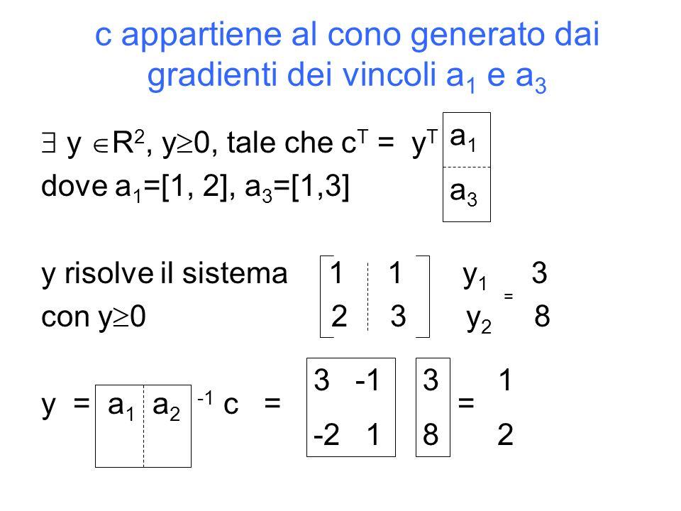 c appartiene al cono generato dai gradienti dei vincoli a 1 e a 3 y R 2, y 0, tale che c T = y T dove a 1 =[1, 2], a 3 =[1,3] y risolve il sistema 1 1 y 1 3 con y 0 2 3 y 2 8 y = a 1 a 2 -1 c = = a1a3a1a3 = 1212 3 -1 -2 1 3838