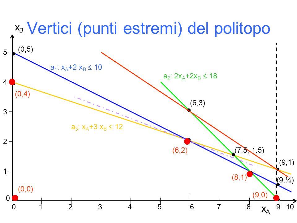 Vertici (punti estremi) del politopo xAxA xBxB 1 2 3 4 5 0 12 34567 89 a 1 : x A +2 x B 10 a 3 : x A +3 x B 12 a 2 : 2x A +2x B 18 10 (0,0) (0,4) (0,5) (6,3) (6,2) (8,1) (9,1) 0 (9,0) (9,½) (7.5, 1.5)