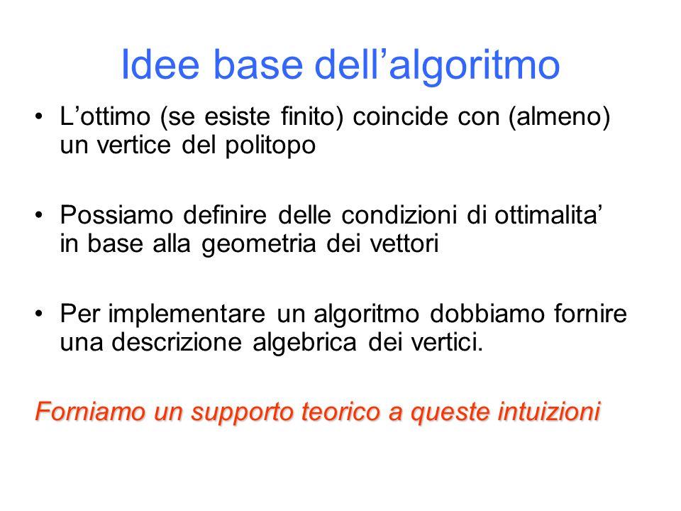 Idee base dellalgoritmo Lottimo (se esiste finito) coincide con (almeno) un vertice del politopo Possiamo definire delle condizioni di ottimalita in base alla geometria dei vettori Per implementare un algoritmo dobbiamo fornire una descrizione algebrica dei vertici.