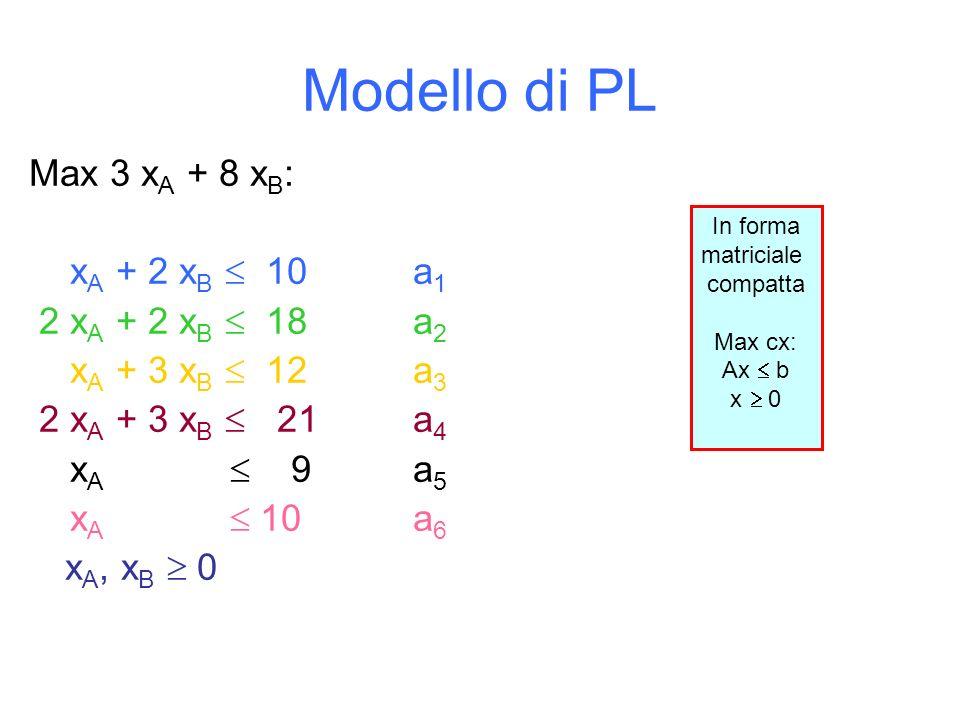 Modello di PL Max 3 x A + 8 x B : x A + 2 x B 10a 1 2 x A + 2 x B 18a 2 x A + 3 x B 12a 3 2 x A + 3 x B 21a 4 x A 9a 5 x A 10a 6 x A, x B 0 In forma matriciale compatta Max cx: Ax b x 0