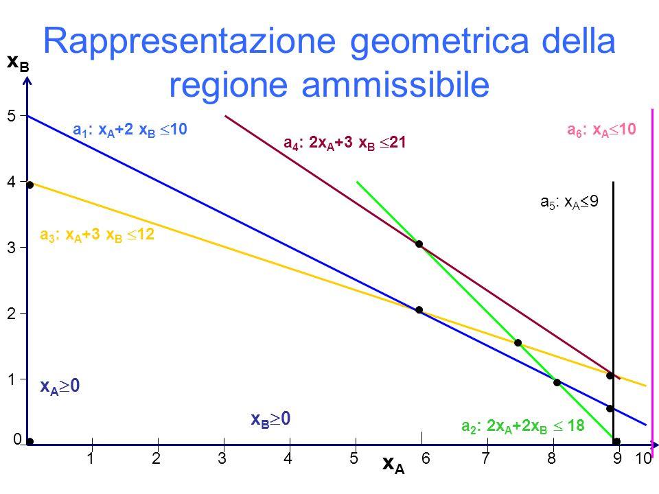Rappresentazione geometrica della regione ammissibile xAxA xBxB 1 2 3 4 5 0 12 34567 89 a 1 : x A +2 x B 10 a 3 : x A +3 x B 12 a 2 : 2x A +2x B 18 10 x A 0 x B 0 a 5 : x A 9 a 6 : x A 10 a 4 : 2x A +3 x B 21