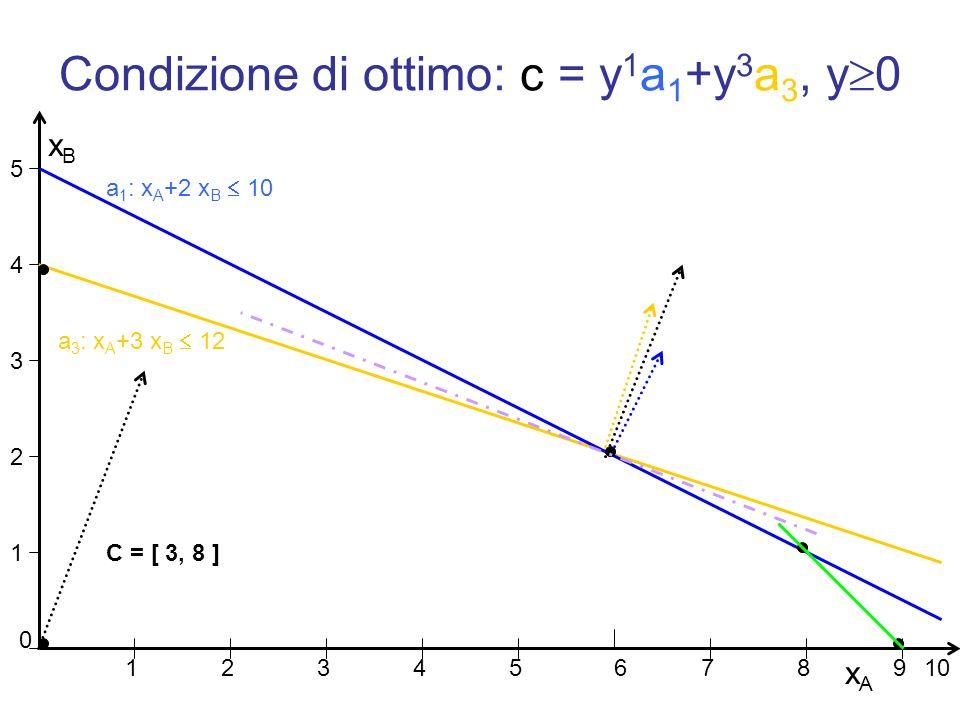 Condizione di ottimo: c = y 1 a 1 +y 3 a 3, y 0 xAxA xBxB 1 2 3 4 5 0 12 34567 89 a 1 : x A +2 x B 10 a 3 : x A +3 x B 12 10 C = [ 3, 8 ]