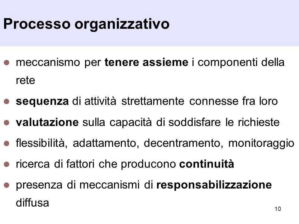 10 Processo organizzativo meccanismo per tenere assieme i componenti della rete sequenza di attività strettamente connesse fra loro valutazione sulla