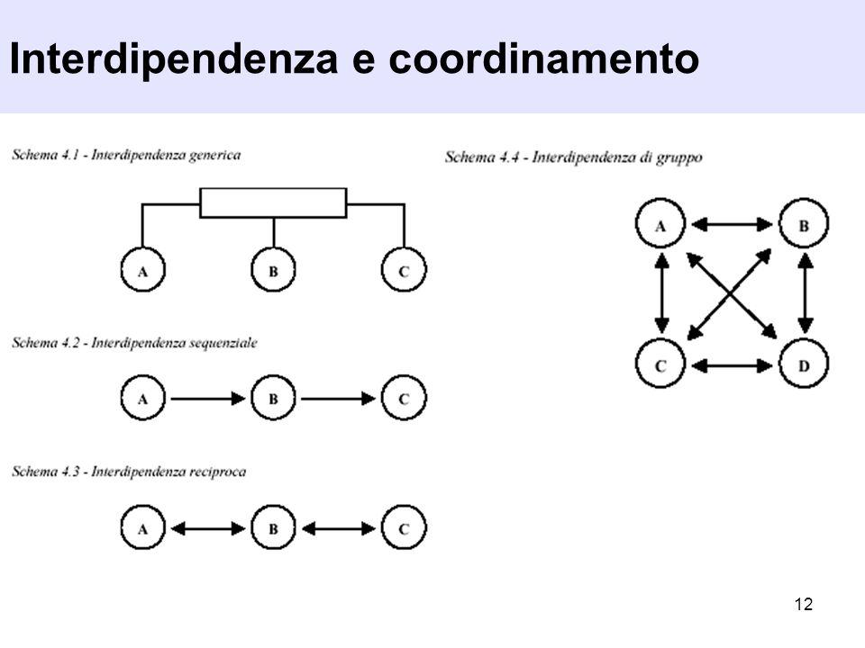 12 Interdipendenza e coordinamento