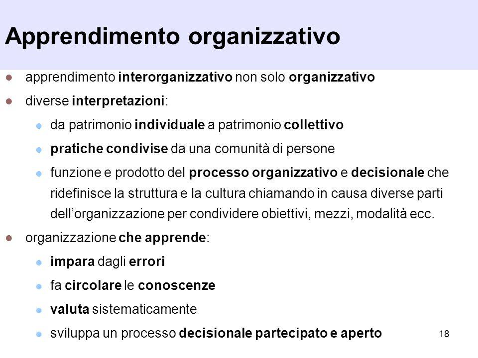 18 Apprendimento organizzativo apprendimento interorganizzativo non solo organizzativo diverse interpretazioni: da patrimonio individuale a patrimonio
