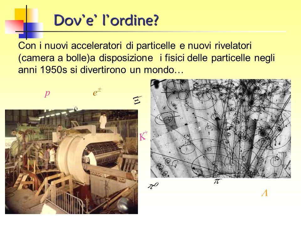 1950 Viene scoperto il pione neutro ( 0 ). 1951 Si scoprono le particelle strane 0 e K 0. 1952 Viene scoperta la particella Delta: ne esistono 4 tipi